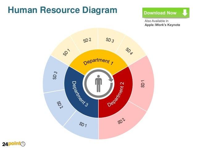 Manpower resource diagram powerpoint slides human resource diagram 4 ccuart Images