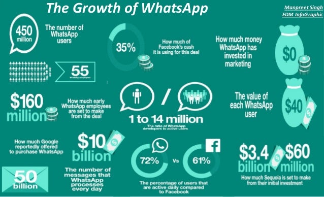 The Growth of WhatsApp Manpreet Singh EDM InfoGraphic
