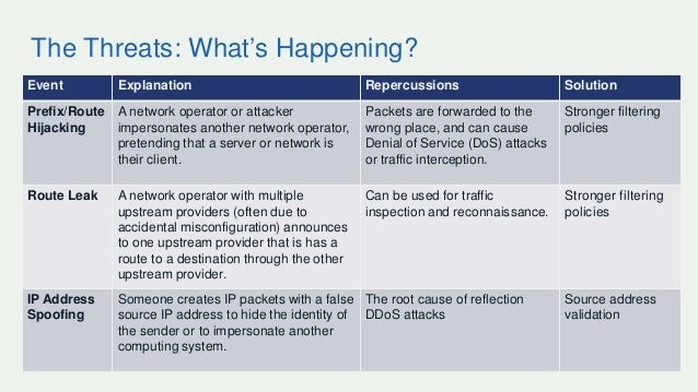 The Threats: What's Happening? 12 Event Explanation Repercussions Solution Prefix/Route Hijacking A network operator or at...