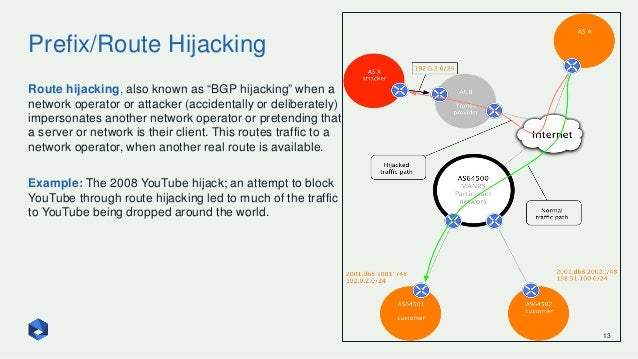"""Prefix/Route Hijacking 13 Route hijacking, also known as """"BGP hijacking"""" when a network operator or attacker (accidentally..."""