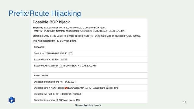 Prefix/Route Hijacking 14 Source: bgpstream.com