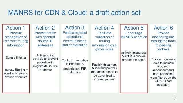 MANRS for CDN & Cloud: a draft action set Action 1 Prevent propagation of incorrect routing information Egress filtering I...