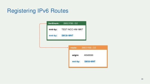 Registering IPv6 Routes 39 route: 2002:ff30::/32 origin: AS65530 mnt-by: SM30-MNT inet6num: 2002:ff30::/32 mnt-by: TEST-NC...