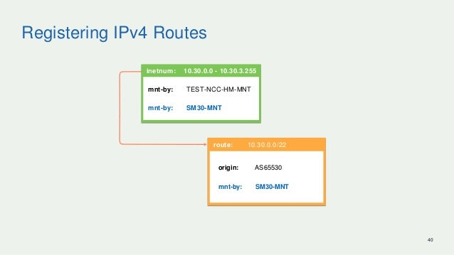 Registering IPv4 Routes 40 route: 10.30.0.0/22 origin: AS65530 mnt-by: SM30-MNT inetnum: 10.30.0.0 - 10.30.3.255 mnt-by: T...
