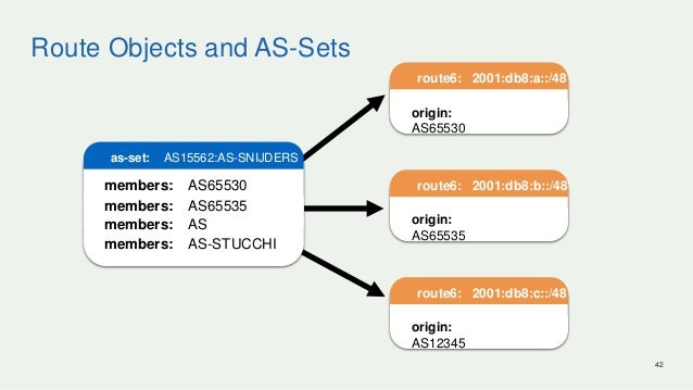 Route Objects and AS-Sets 42 as-set: AS15562:AS-SNIJDERS members: AS65530 members: AS65535 members: AS members: AS-STUCCHI...