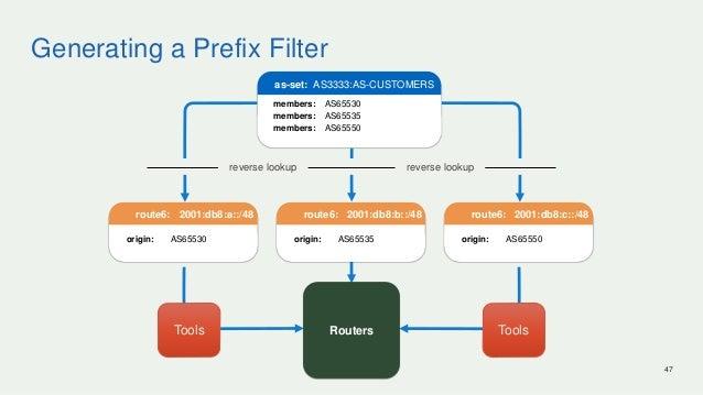 Generating a Prefix Filter 47 members: AS65530 members: AS65535 members: AS65550 as-set: AS3333:AS-CUSTOMERS route6: 2001:...