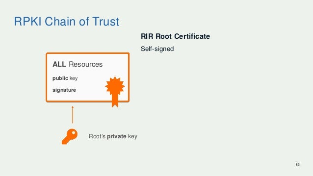 RPKI Chain of Trust RIR Root Certificate Self-signed 83 ALL Resources Root's private key signature public key