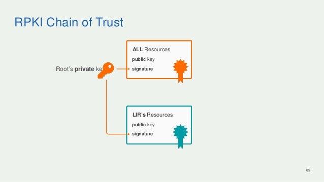 RPKI Chain of Trust 85 ALL Resources LIR's Resources Root's private key signature signature public key public key