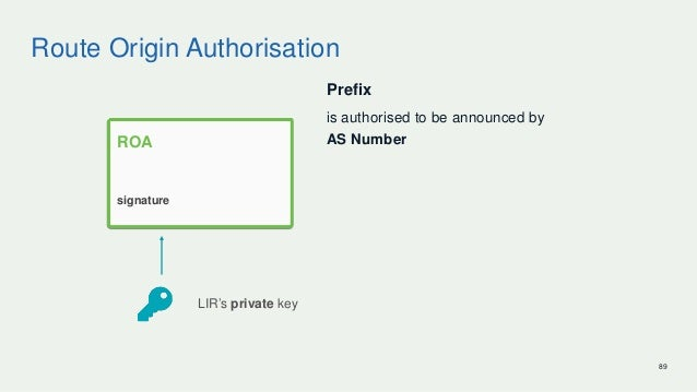 Route Origin Authorisation Prefix is authorised to be announced by AS Number 89 LIR's private key ROA signature