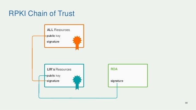 RPKI Chain of Trust 90 ROA signature LIR's Resources signature public key ALL Resources signature public key