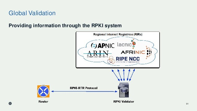 Global Validation Providing information through the RPKI system 91