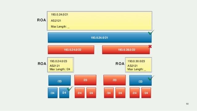92 /24 193.0.24.0/21 AS2121ROA Max Length: _ 193.0.24.0/21 193.0.24.0/22 193.0.28.0/22 /23 /24 /24 /24 /24 /24 /24 /24 /23...