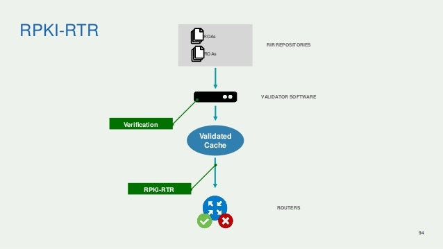 RPKI-RTR 94 ROAs ROAs VALIDATOR SOFTWARE Verification Validated Cache RPKI-RTR ROUTERS RIR REPOSITORIES