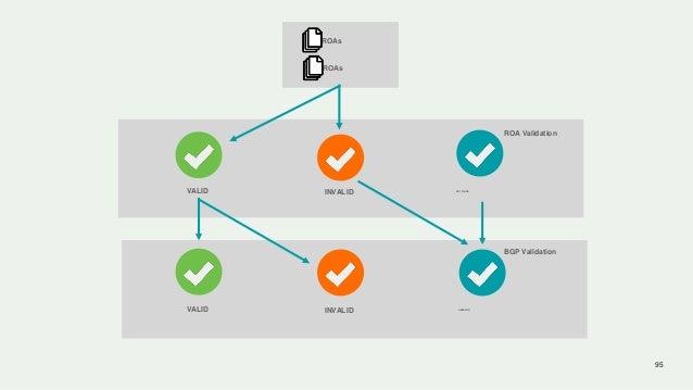 95 ROAs ROAs ROA Validation BGP Validation VALID INVALID VALID INVALID UNKNOWN NOT FOUND