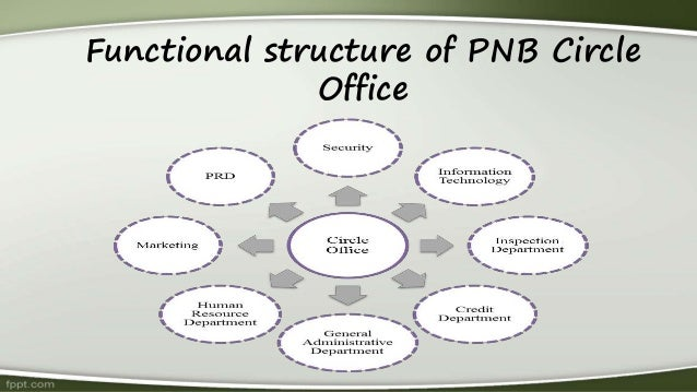 swot analysis of punjab national bank Project on punjab national bank by vipul_rules project on punjab national bank search search upload sign in join  conclusion and swot analysis and limitations.
