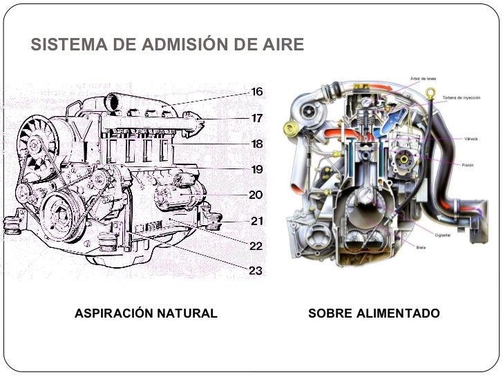 Sistema del motor diesel y sus componentes