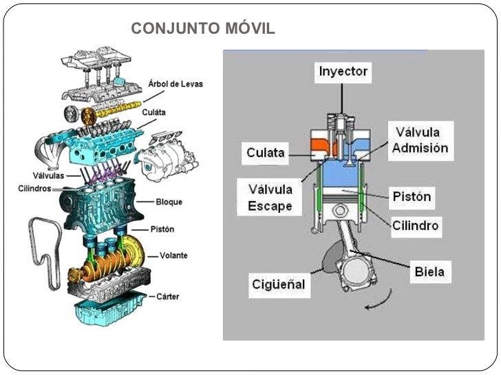 Partes Moviles Del Motor De Combustion Interna Pdf
