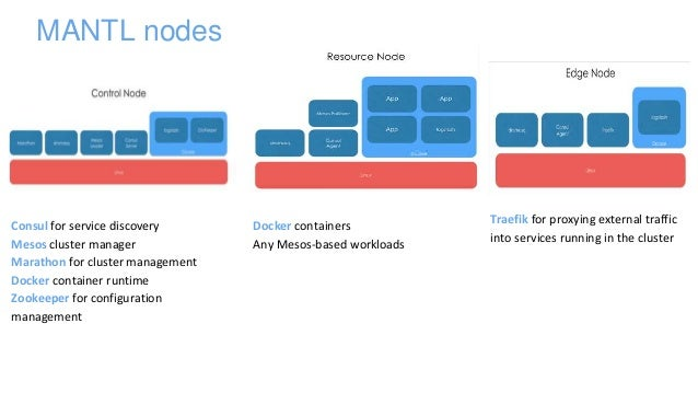 Mantl data platform microservices and bigdata services for Openstack consul