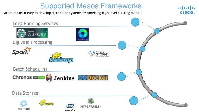Mantl data platform microservices and bigdata services for Consul openstack