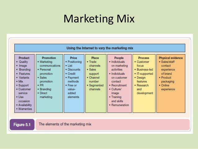 Marketing Mix - PowerPoint PPT Presentation