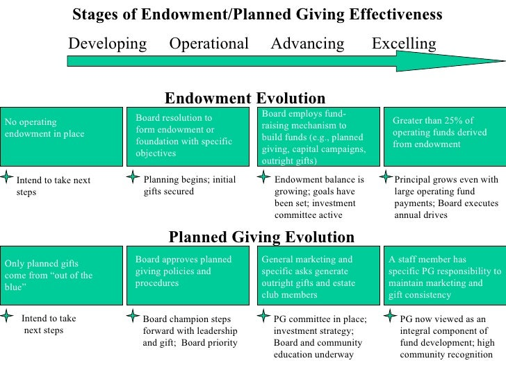 Stages of Endowment/Planned Giving Effectiveness Developing Operational Advancing Excelling Endowment Evolution No operati...