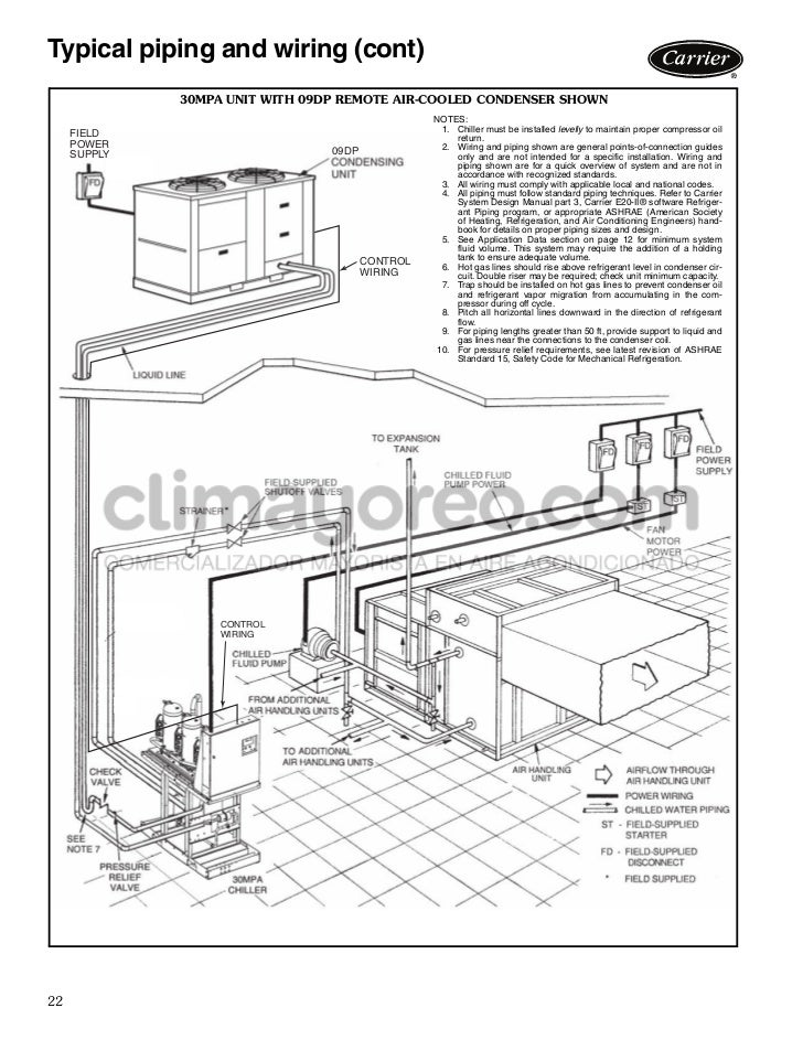 manual rh slideshare net Carrier Product Manuals Carrier AC Manual