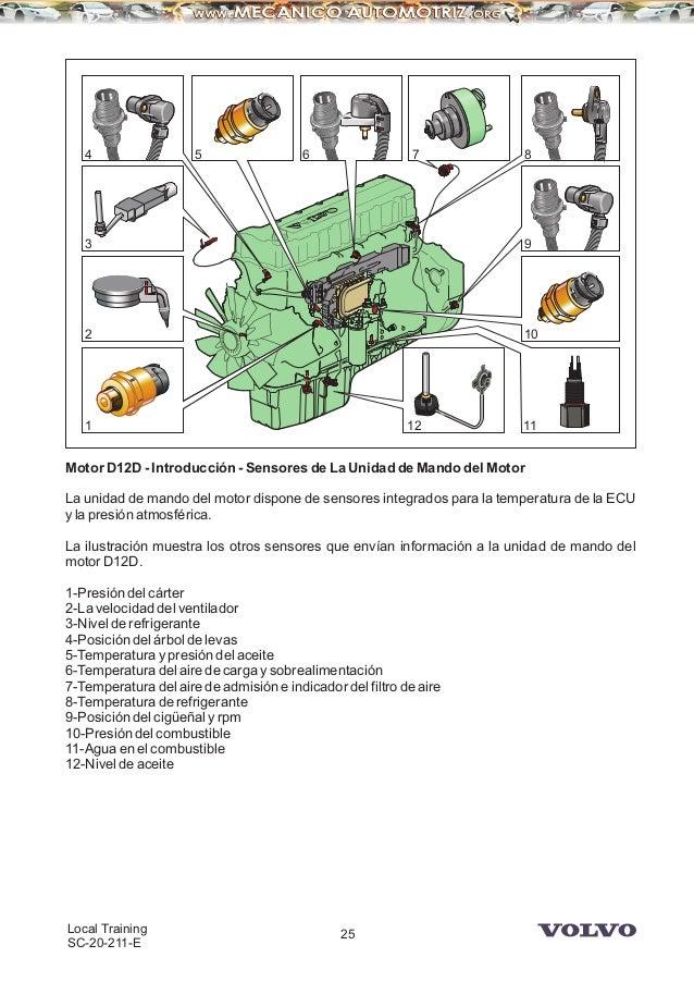 manual camiones volvo motor d12d rh es slideshare net