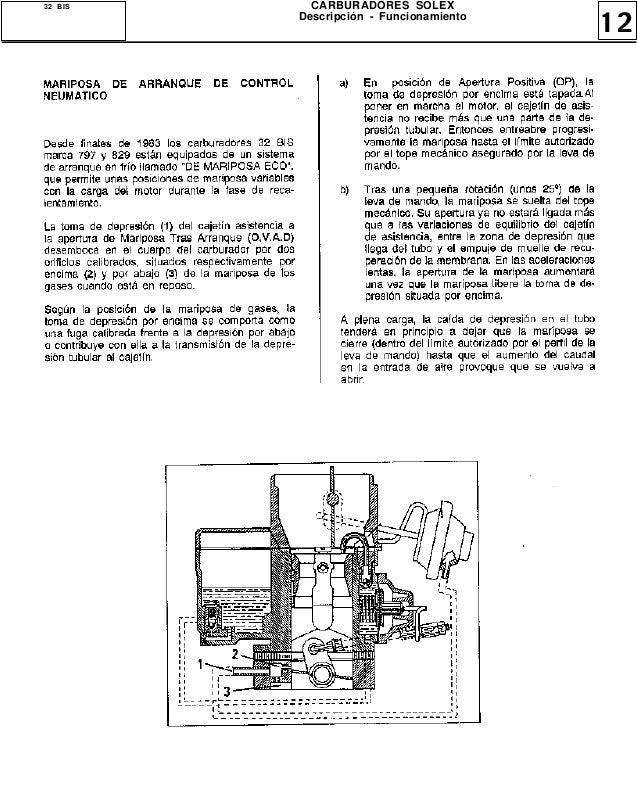 manual carburador solex 1 boca amigos renault 9 argentina rh es slideshare net