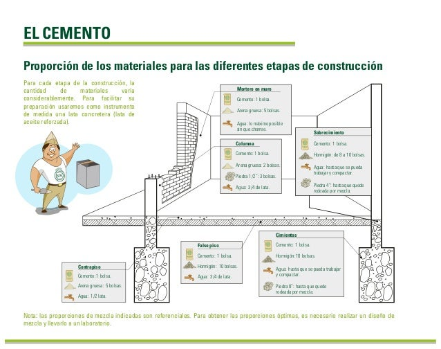 Manual de construccion for Manual de diseno y construccion de albercas