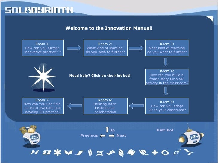 Welcome to the Innovation Manual! Room 1: How can you further  innovative practice?  ? Room 2: What kind of learning  do y...