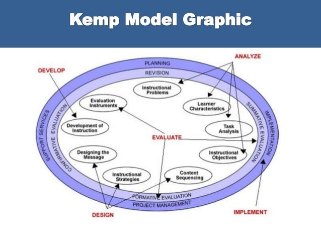 Kemp Instructional Design Model