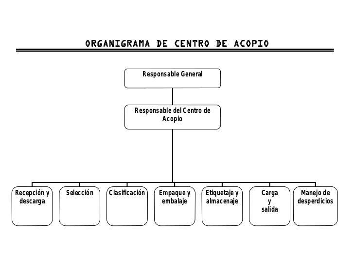 Manual Operativo Para El Manejo De Centros De Acopio