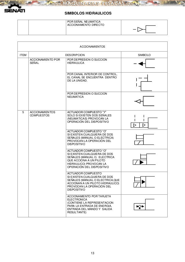 Manual simbolos hidraulicos simbologia presion accionamiento indirecto 13 simbolos hidraulicos ccuart Image collections