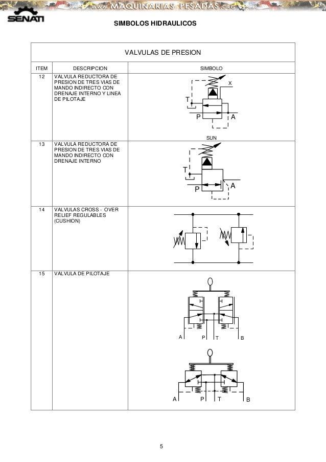 Manual Simbolos