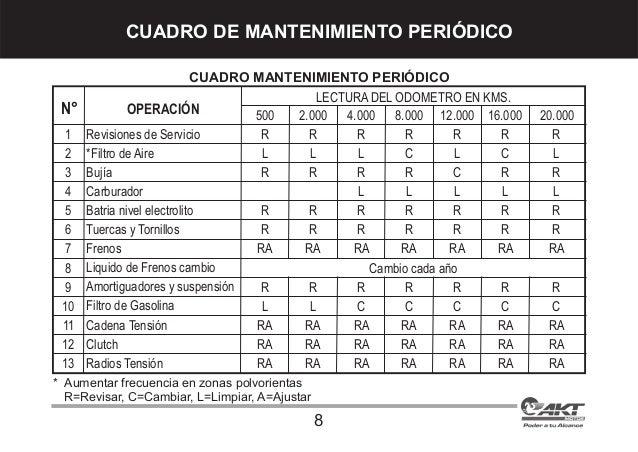 Manual 110smart1485 moto