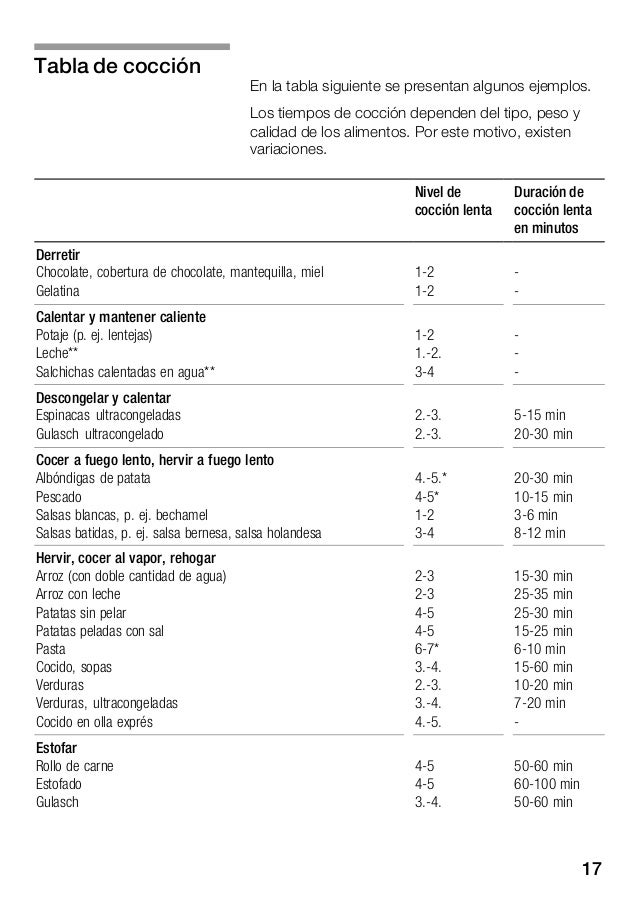 18 Duración de cocción lenta en minutos Nivel de cocción lenta Asar Filetes, al natural o empanados Filetes ultracongelado...