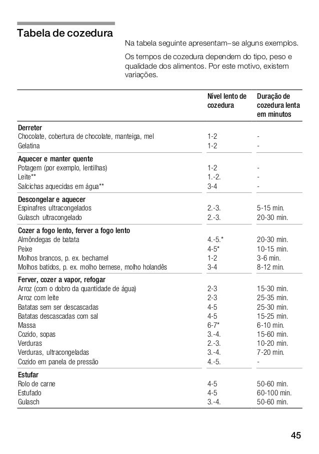 46 Duração de cozedura lenta em minutos Nível lento de cozedura Assar Filetes, ao natural ou panados Filetes ultracongelad...