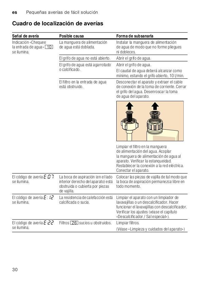 Pequeñas averías de fácil solución es 31 El código de avería : se ilumina. El tubo de desagüe está obstruido o doblado. Ce...