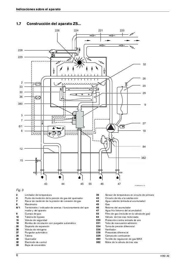 Manual caldera junkers euroline zw 24