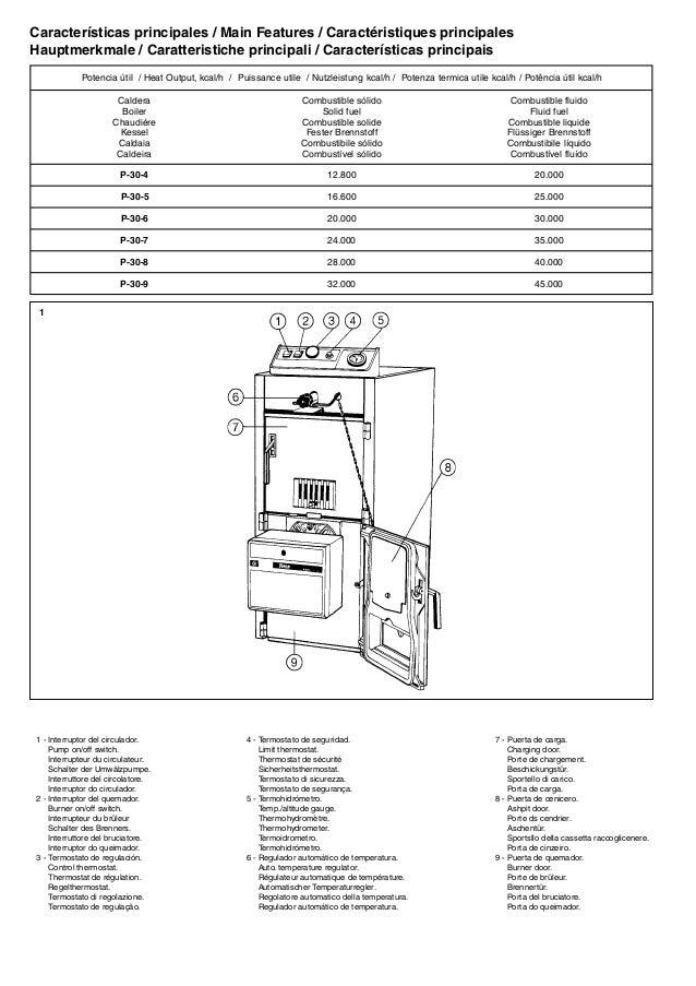Manual caldera policombustibles baxiroca p 30 for Termostato baxi manuale istruzioni