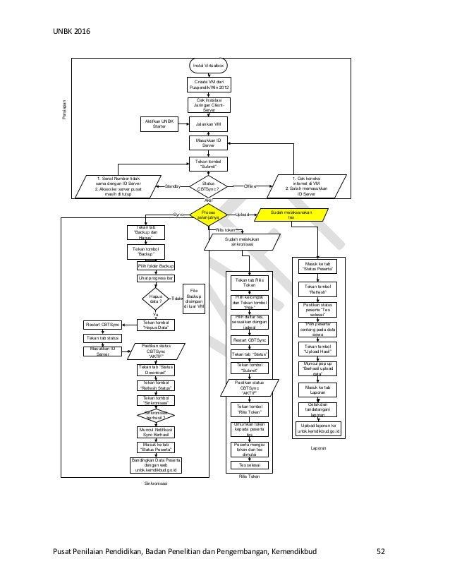 Manual cbt un 2016 kemdikbud 25012016