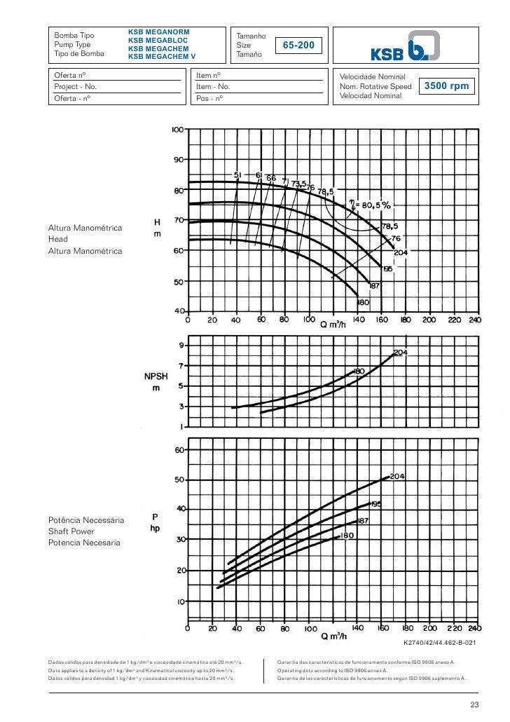 Manual curvas ksb_megabloc_meganorm_megachem_e_megachem_v
