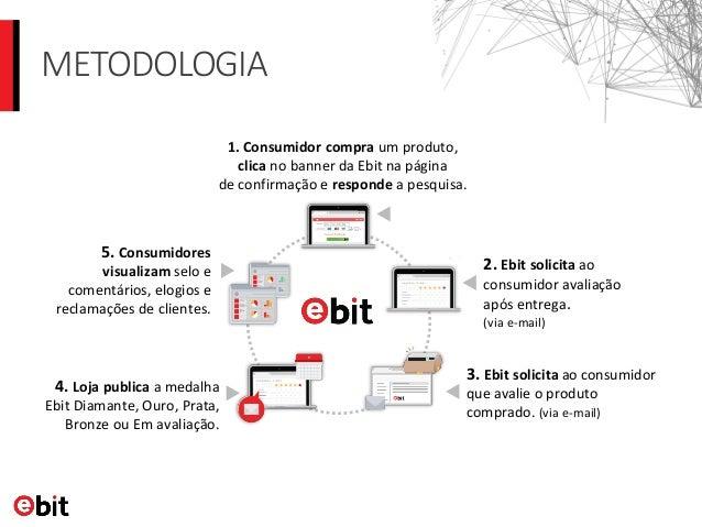 003bef9dd9a67 ... 5. METODOLOGIA 3. Ebit solicita ao consumidor ...