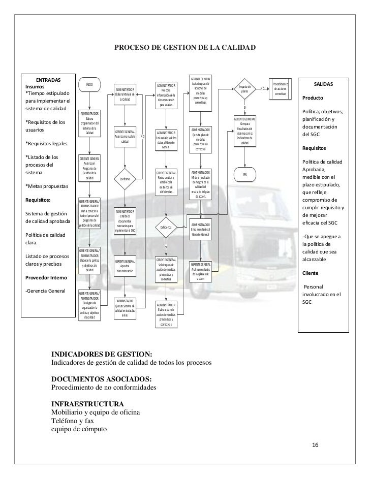 Manual de calidad de Empresa de transporte