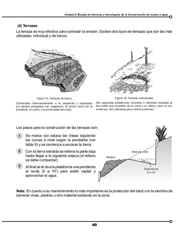 Manual De Conservacion De Suelo Y Agua