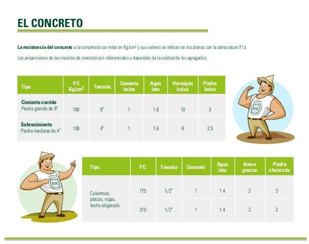 EL CONCRETO La resistencia del concreto a la compresión se mide en Kg/cm² y sus valores se indican en los planos con la ab...