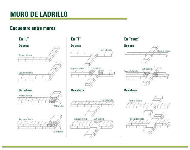 "MURO DE LADRILLO Encuentro entre muros: En ""T""En ""L"" De soga De soga En ""cruz"" De soga Primera hilada Segunda hilada De ca..."