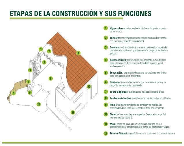 ETAPAS DE LA CONSTRUCCIÓN Y SUS FUNCIONES Tarrajeo: revestimiento que se realiza en paredes y techo con mortero (cemento y...
