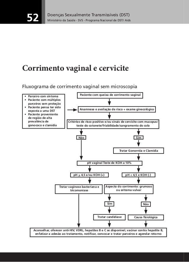 Exame ginecologico com cotonete