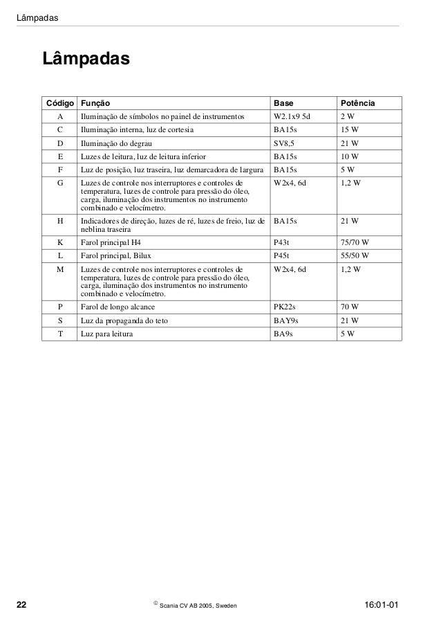 Manualdeesquemaeltricoscania 140115191538-phpapp01 (1)